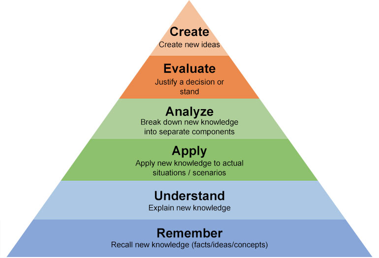 bloom taxonomy triangle